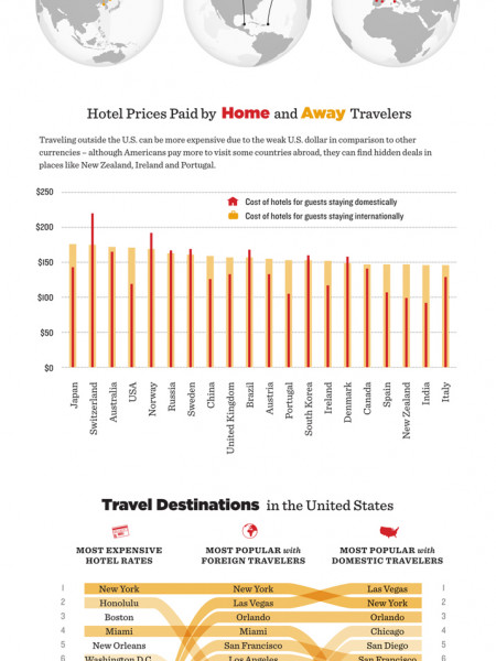 Hotels.com Bi-Annual Price Index for U.S. Travelers Infographic
