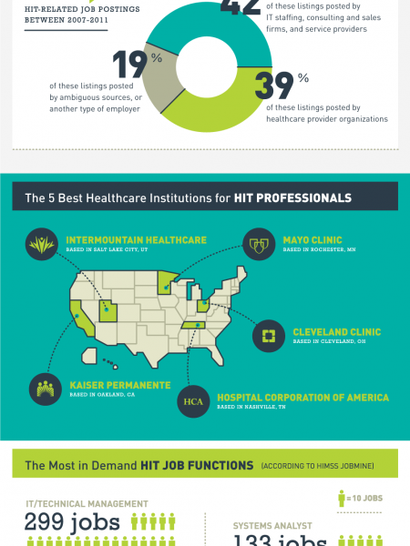 Hottest Job Markets for HIT Professionals Infographic