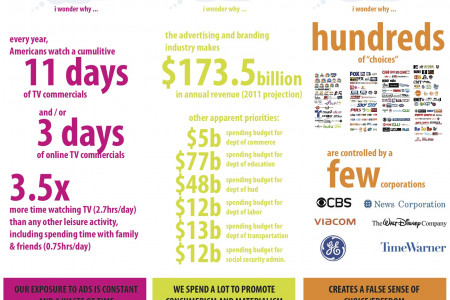 Hours of Ads Infographic