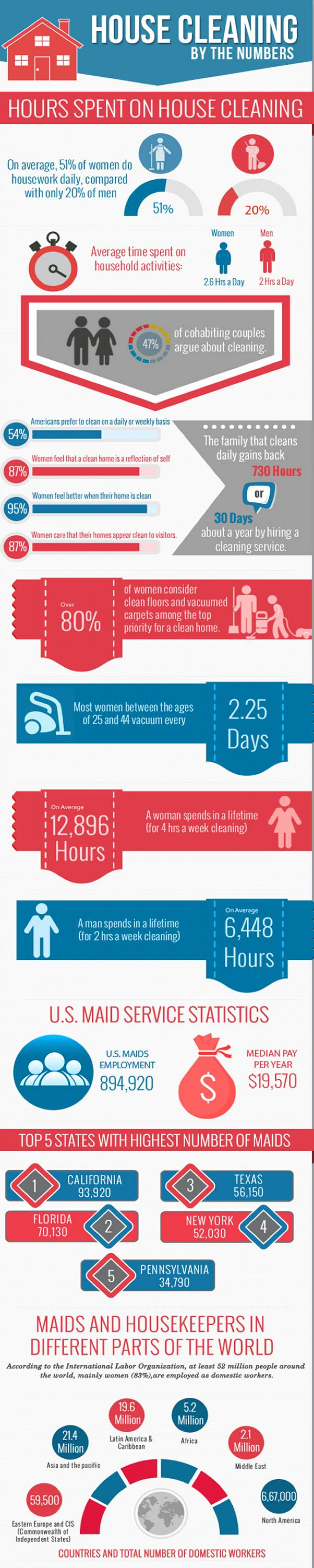 House Cleaning Statistics Infographic