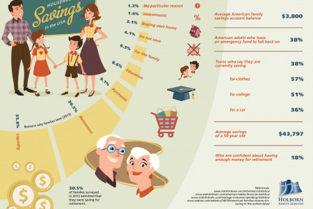 Household Savings in the USA Infographic