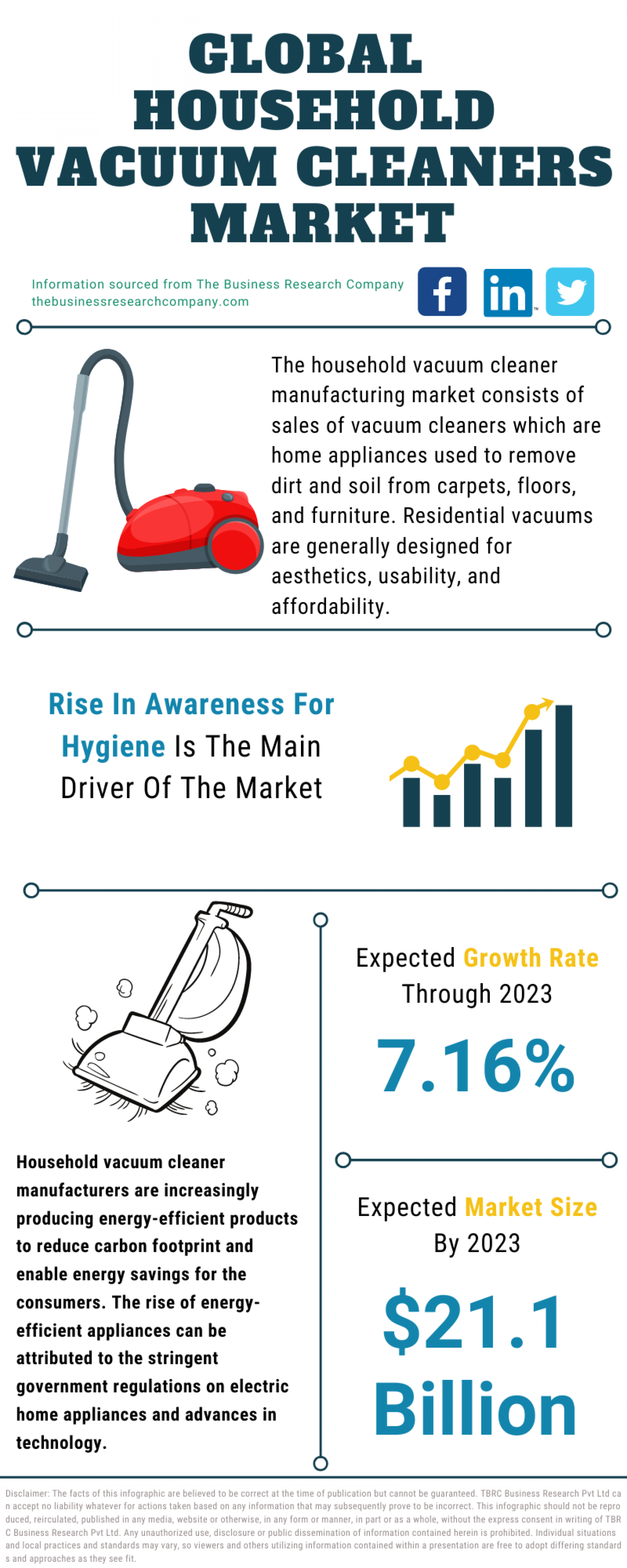 Household Vacuum Cleaners Market 2021 - Business Overview, Trends Analysis, Challenges And Future Prospects To 2030 Infographic