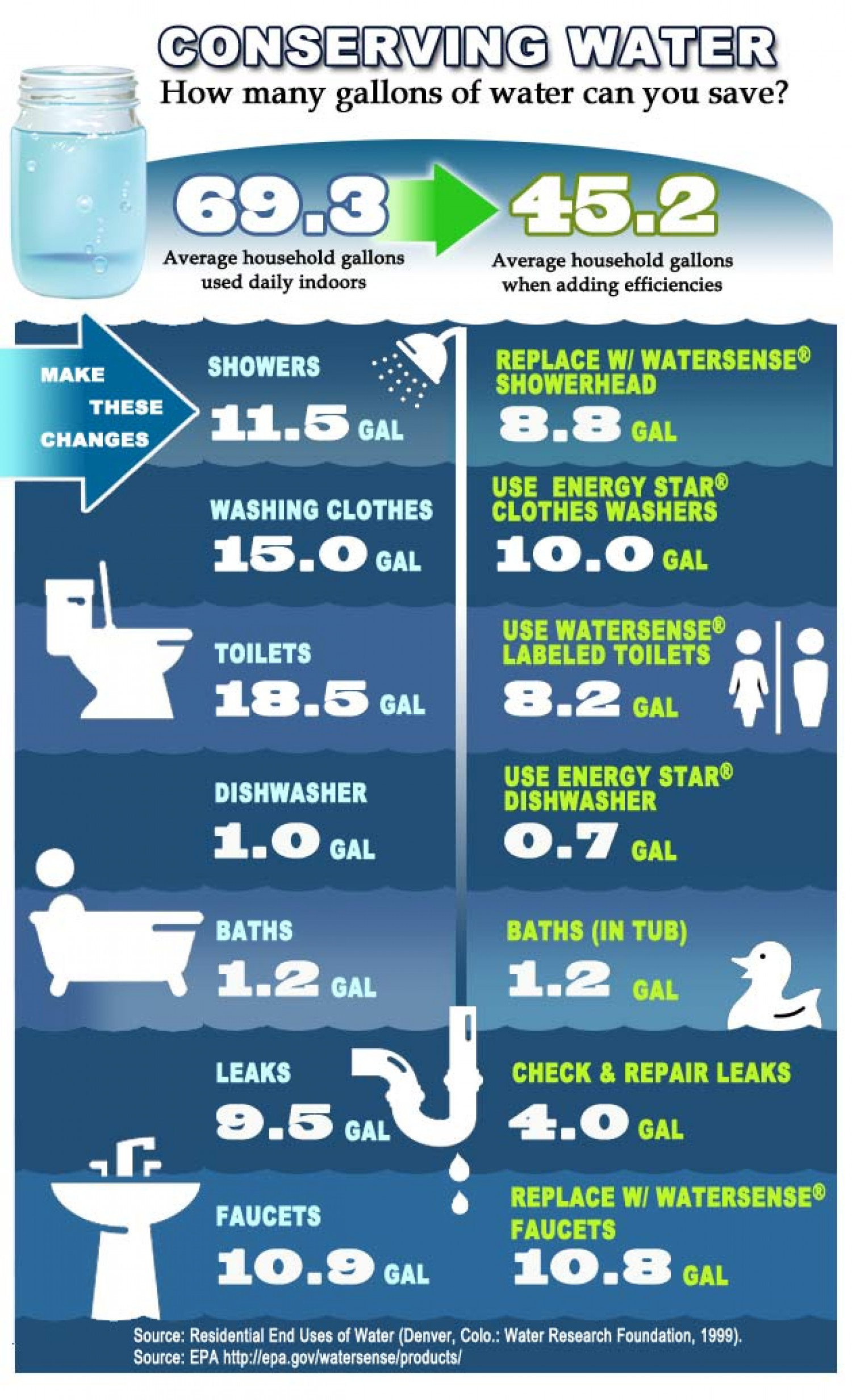 Household Water Usage Infographic