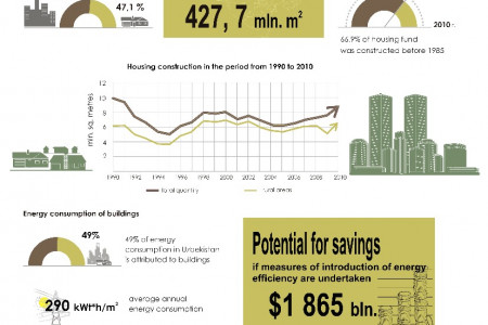 Housing fund in Uzbekistan Infographic