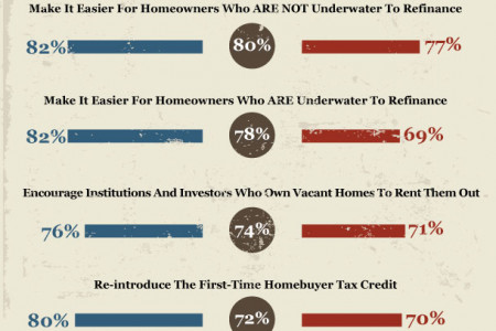Housing Policy and Election Infographic