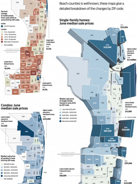 Housing Prices Infographic