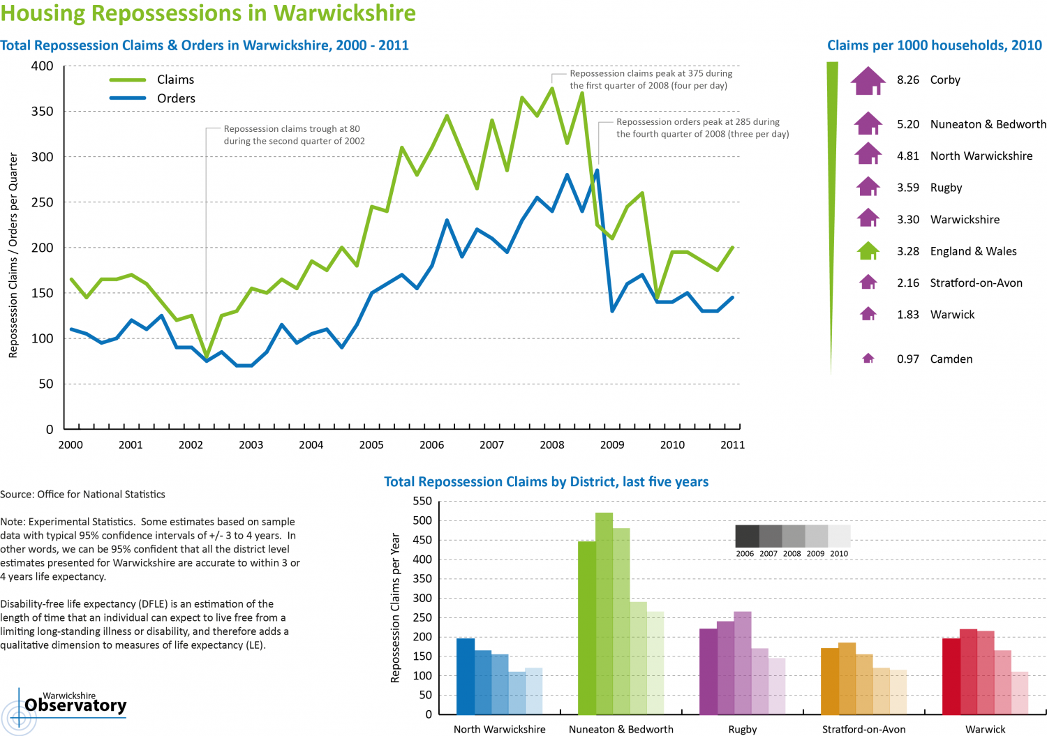 Housing Repossessions in Warwickshire Infographic