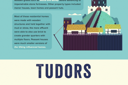 Housing through the Ages Infographic