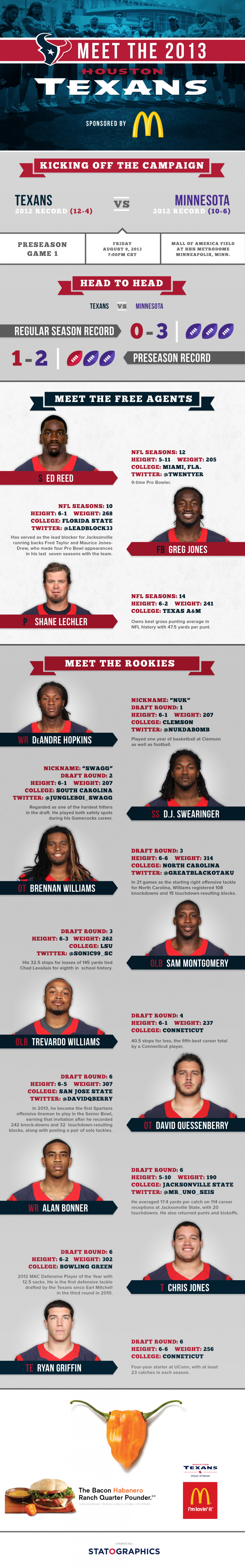 Houston Texans Preseason Game 1 Infographic