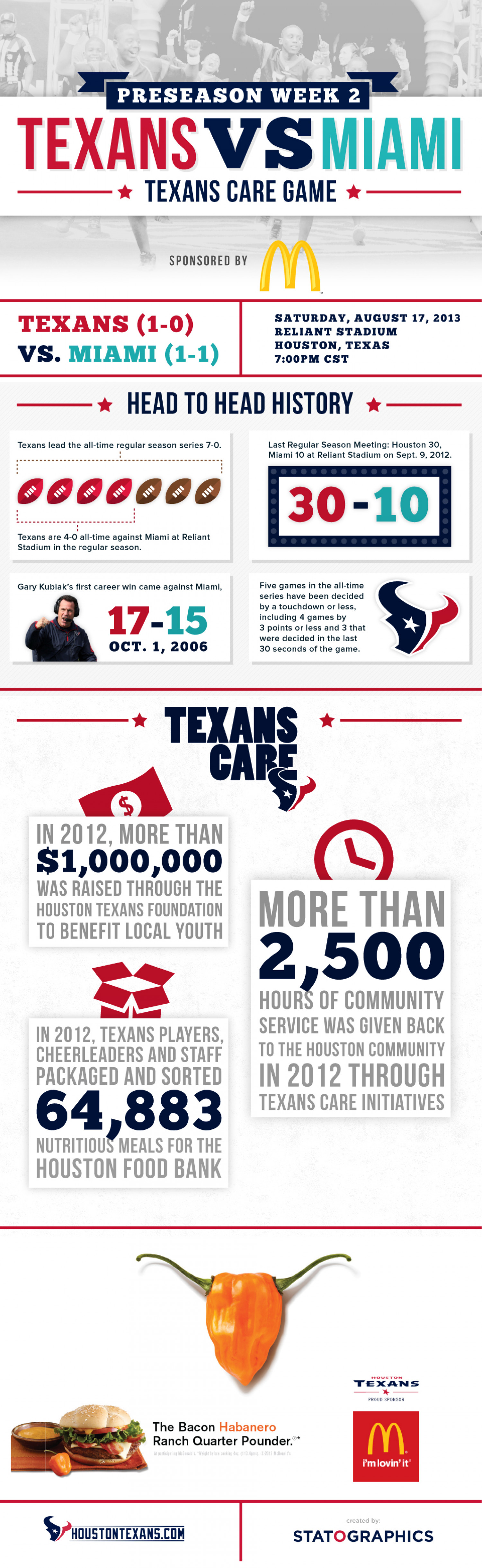 Houston Texans Preseason Game 2 Infographic
