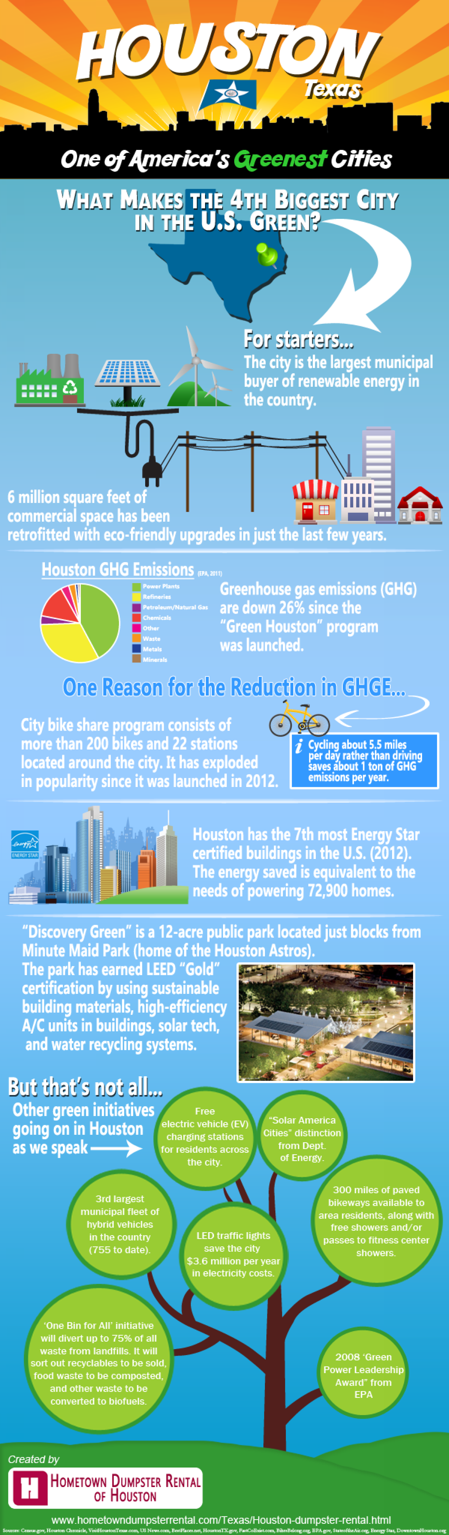 Houston, TX is One of America's Greenest Cities Infographic