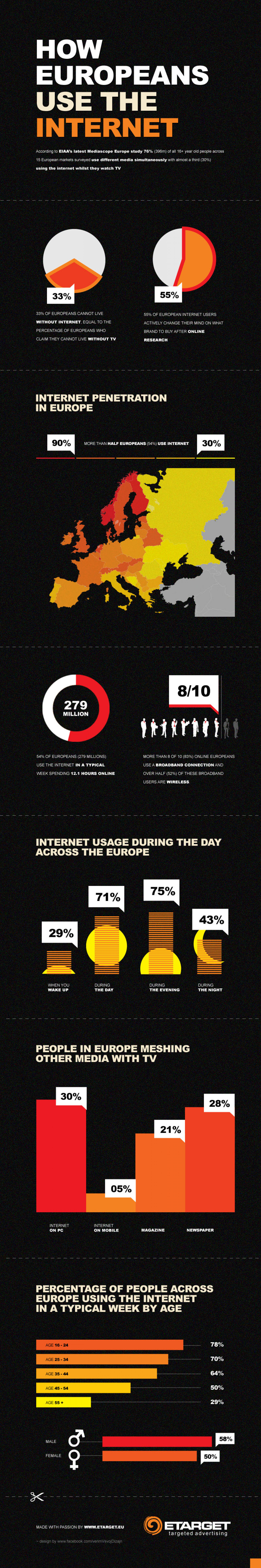 HOW  EUROPEANS  USE THE INTERNET  Infographic
