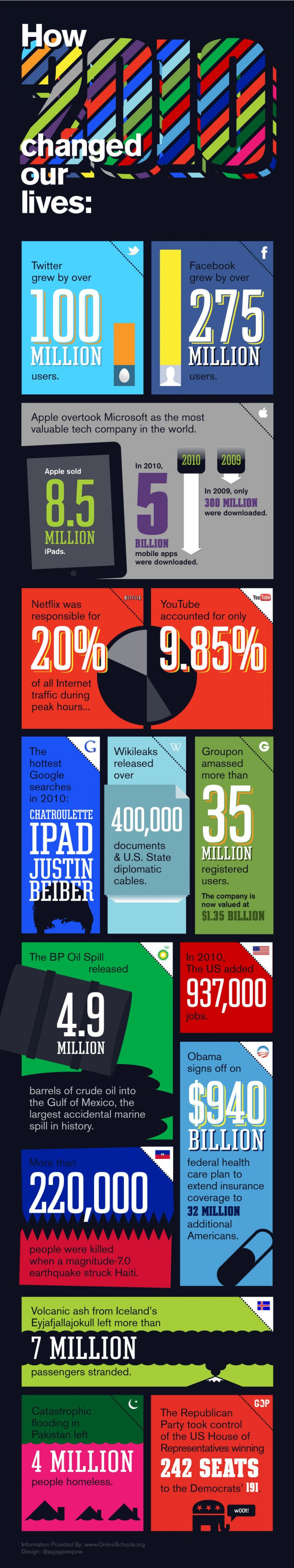 How 2010 Changed Our Lives Infographic