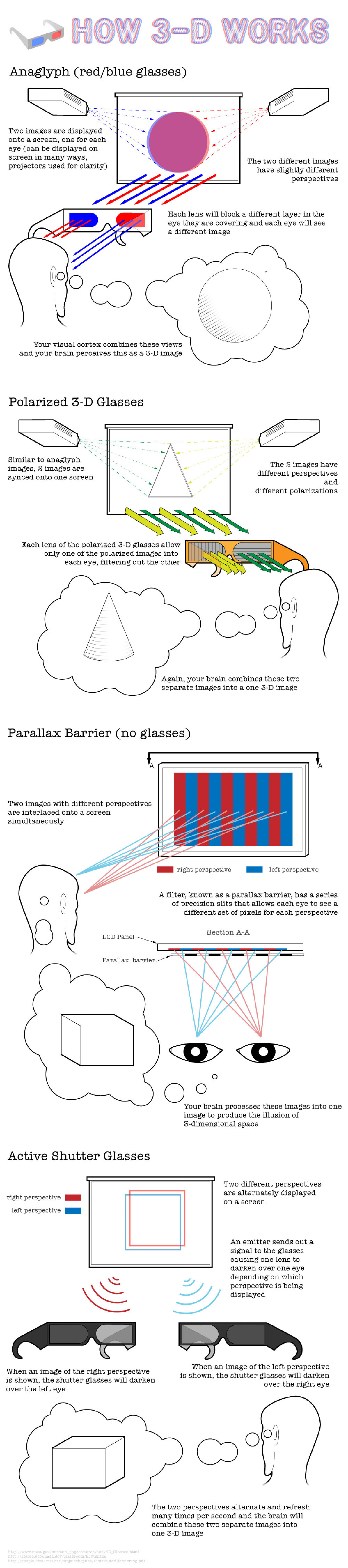 How 3D Film Technology Works Infographic