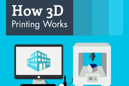 How 3D Printing Works Infographic