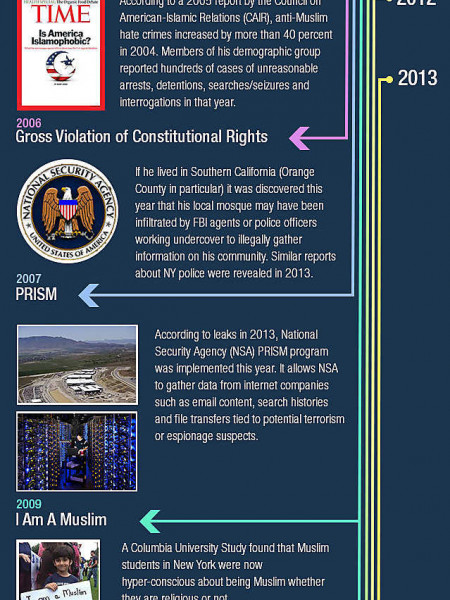 How 9/11 Changed The Lives of American Muslims Forever Infographic