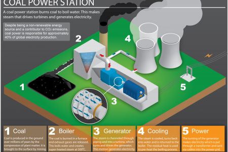 How a Coal Fired Power Station Works Infographic
