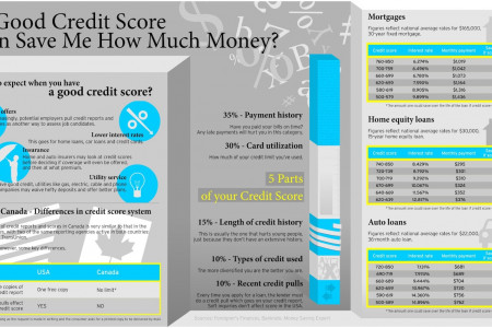 How A Good Credit Score Can Help You Infographic