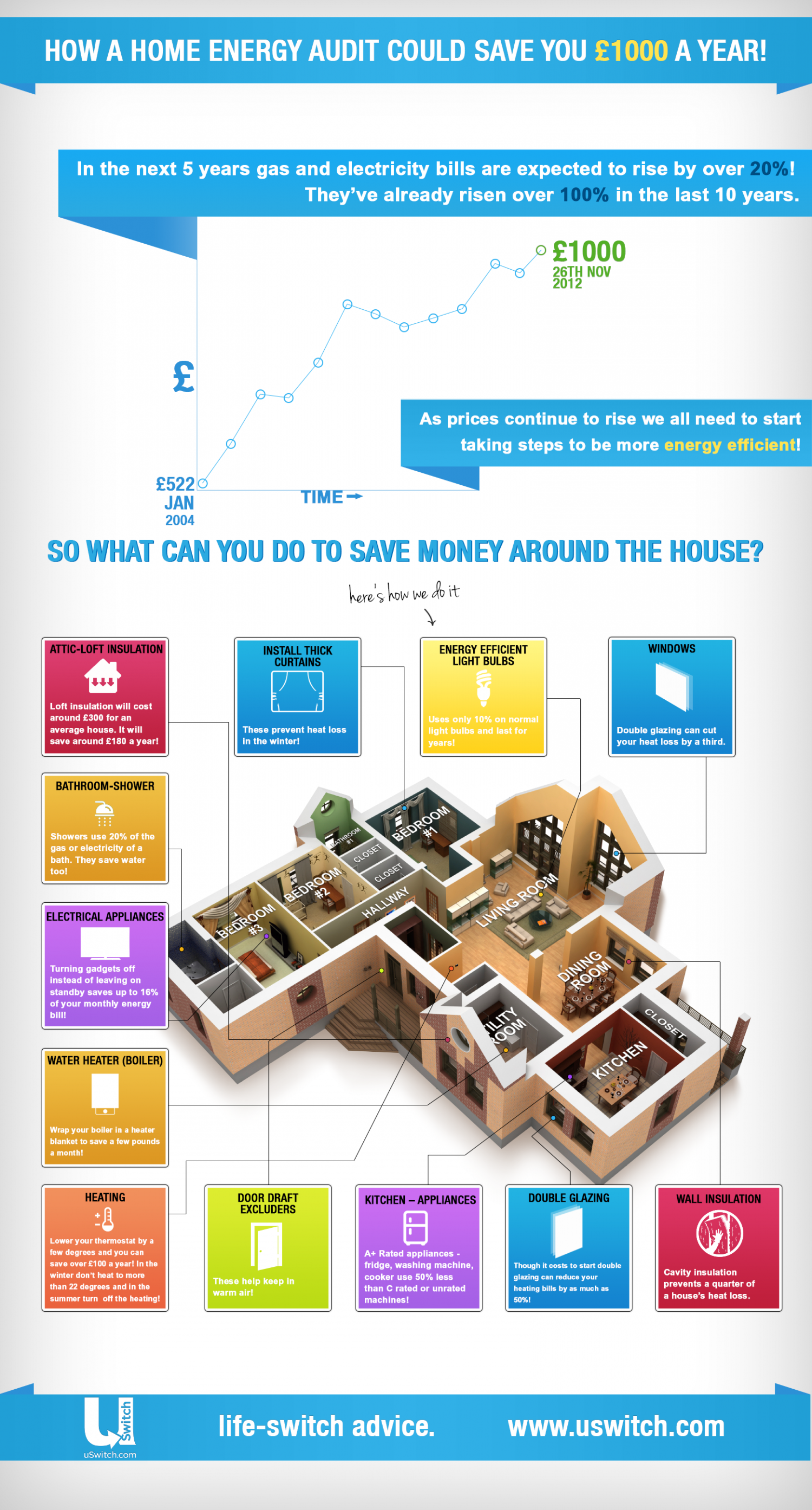 How a home energy audit could save you 1000 per year for How to save for a house in 1 year
