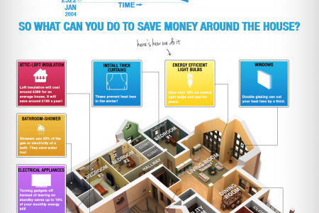 How a Home Energy Audit Could Save you £1000 per Year Infographic