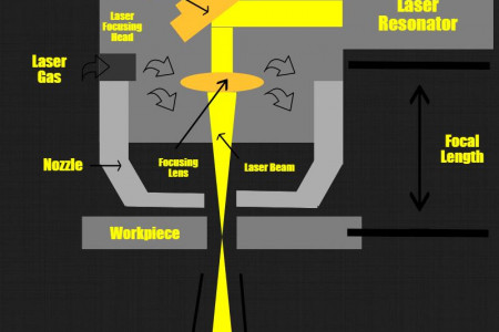 How a Laser Cutter Works Infographic