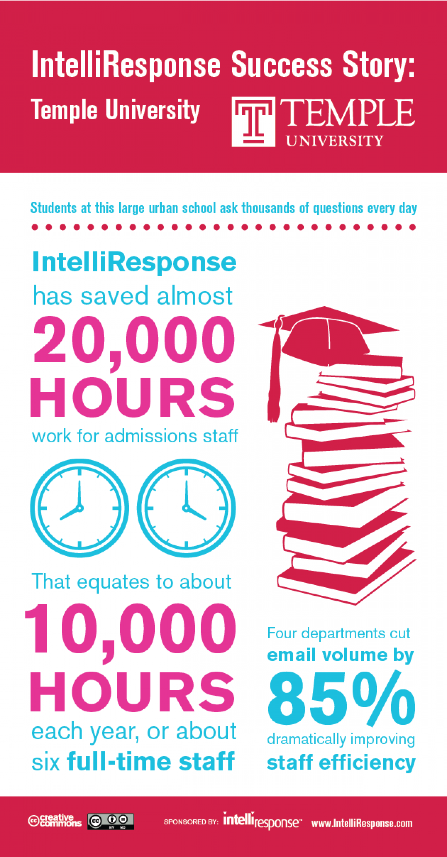 How a Leading U.S. University Reduced Student Email Questions by 85%! Infographic