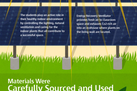 How a Living Building Comes to  Life Infographic