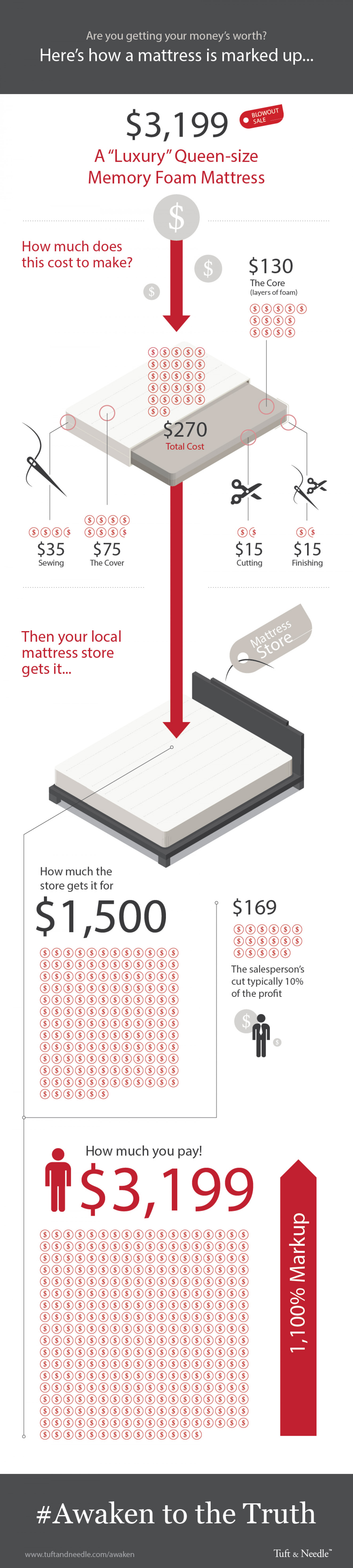 How a mattress is marked up Infographic
