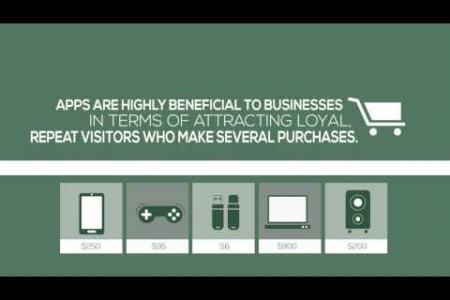 How A Mobile App Can Benefit Ecommerce Marketers  Infographic