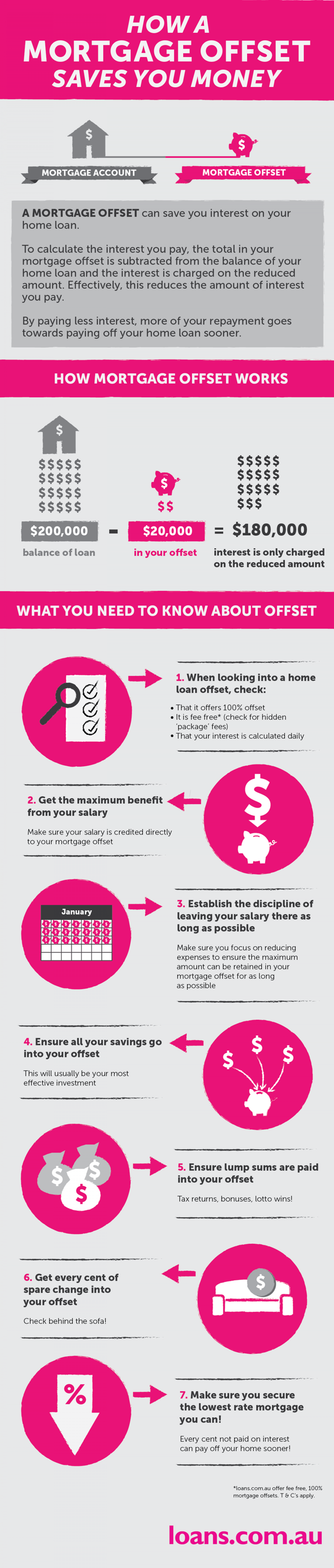 How a Mortgage Offset Saves You Money Infographic