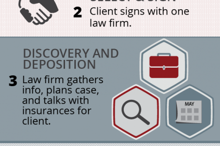 How A Personal Injury Case Works Infographic