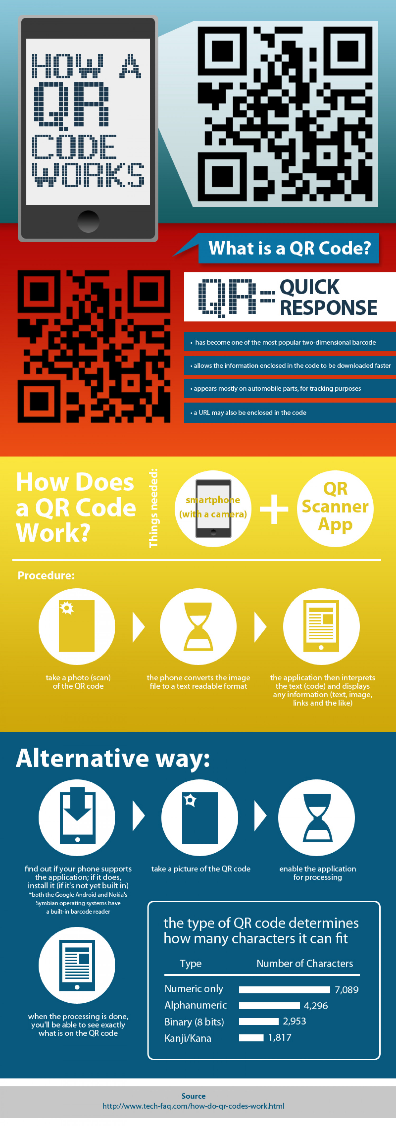 How a QR Code Works Infographic