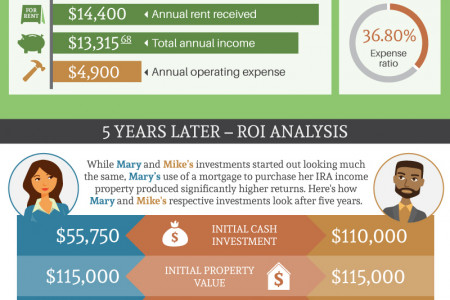 How a Real Estate IRA Can Grow Your Wealth Infographic