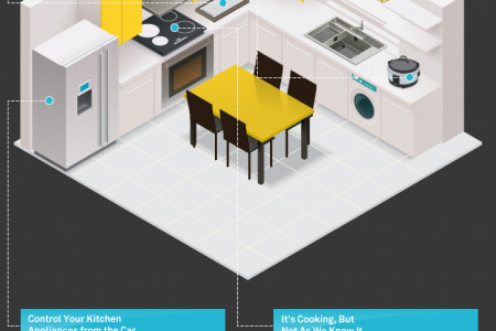 How A Smart Home Will Change MealTime Infographic
