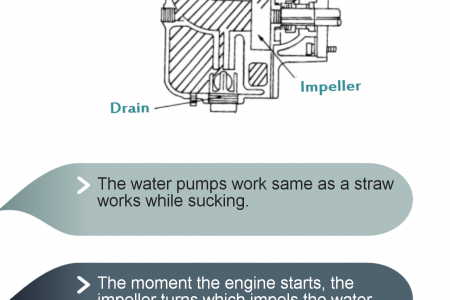 How a Water Pump Work Infographic