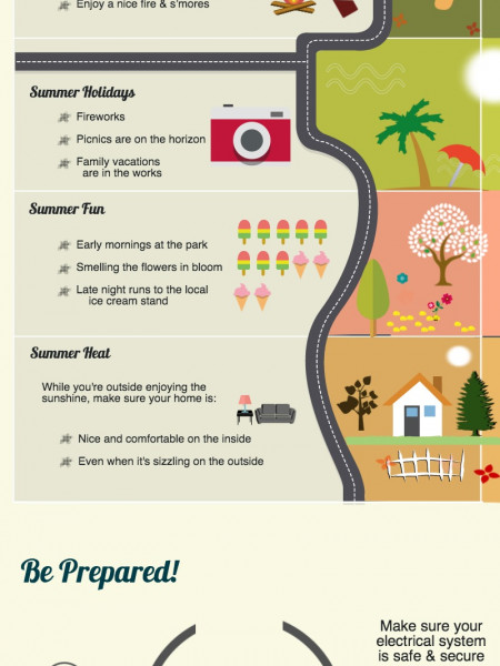 How About That Heat? Summertime! Infographic