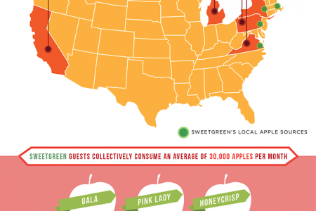 How About Them Apples Infographic