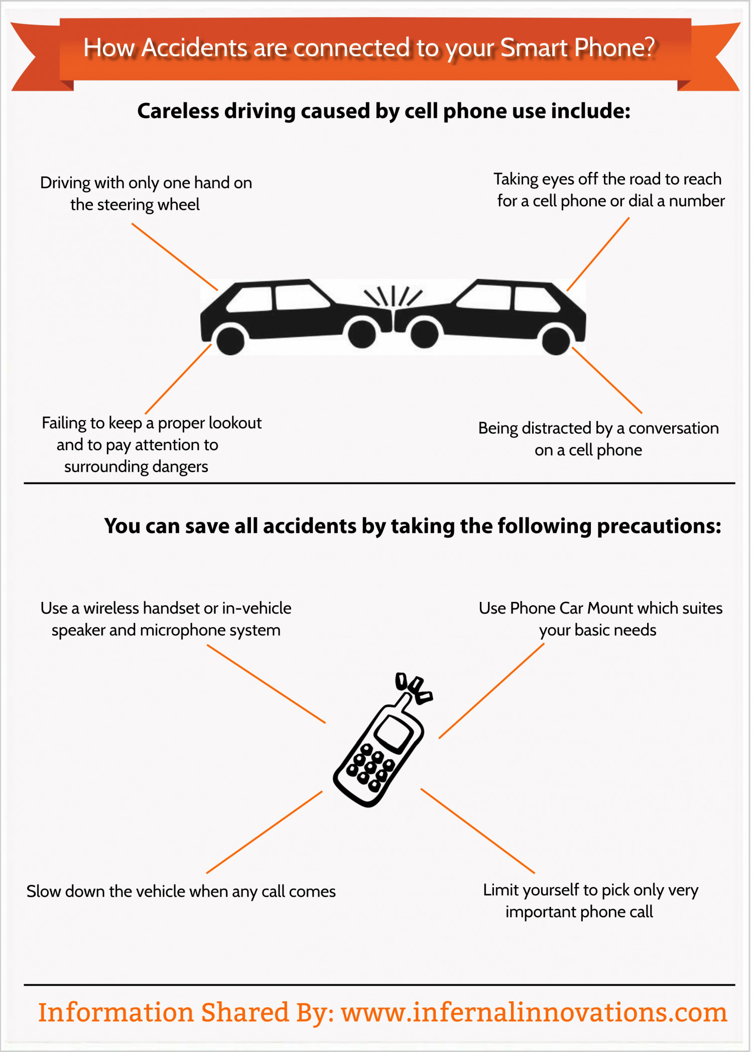 How Accidents are connected to your Smart Phone Infographic
