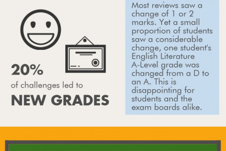 How Accurate Are UK Exam Results? Infographic