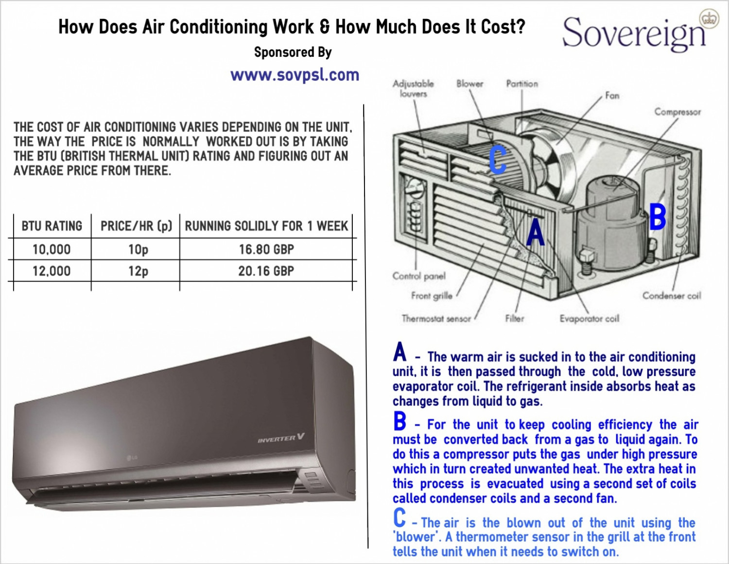 How Air Conditioning Works & How Much It Costs Infographic