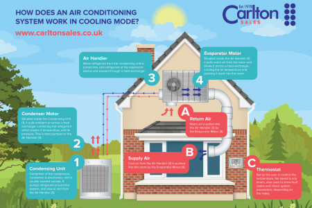 How Air Conditioning Works Infographic