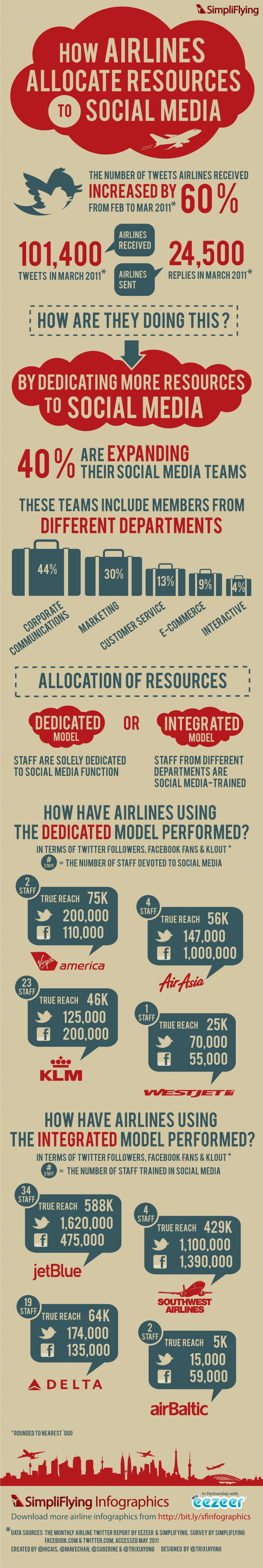 How Airlines Dedicate Resources to Social media Infographic