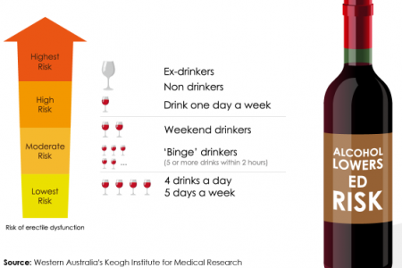 How Alcohol lowers ED Risk Infographic