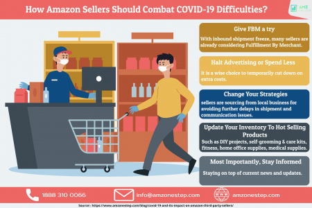 How Amazon Sellers Should Combat Covid-19 difficulties Infographic