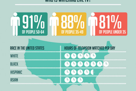 How America is Watching TV Infographic