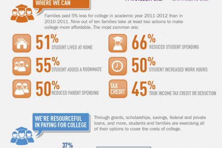 How America Pays for College Infographic
