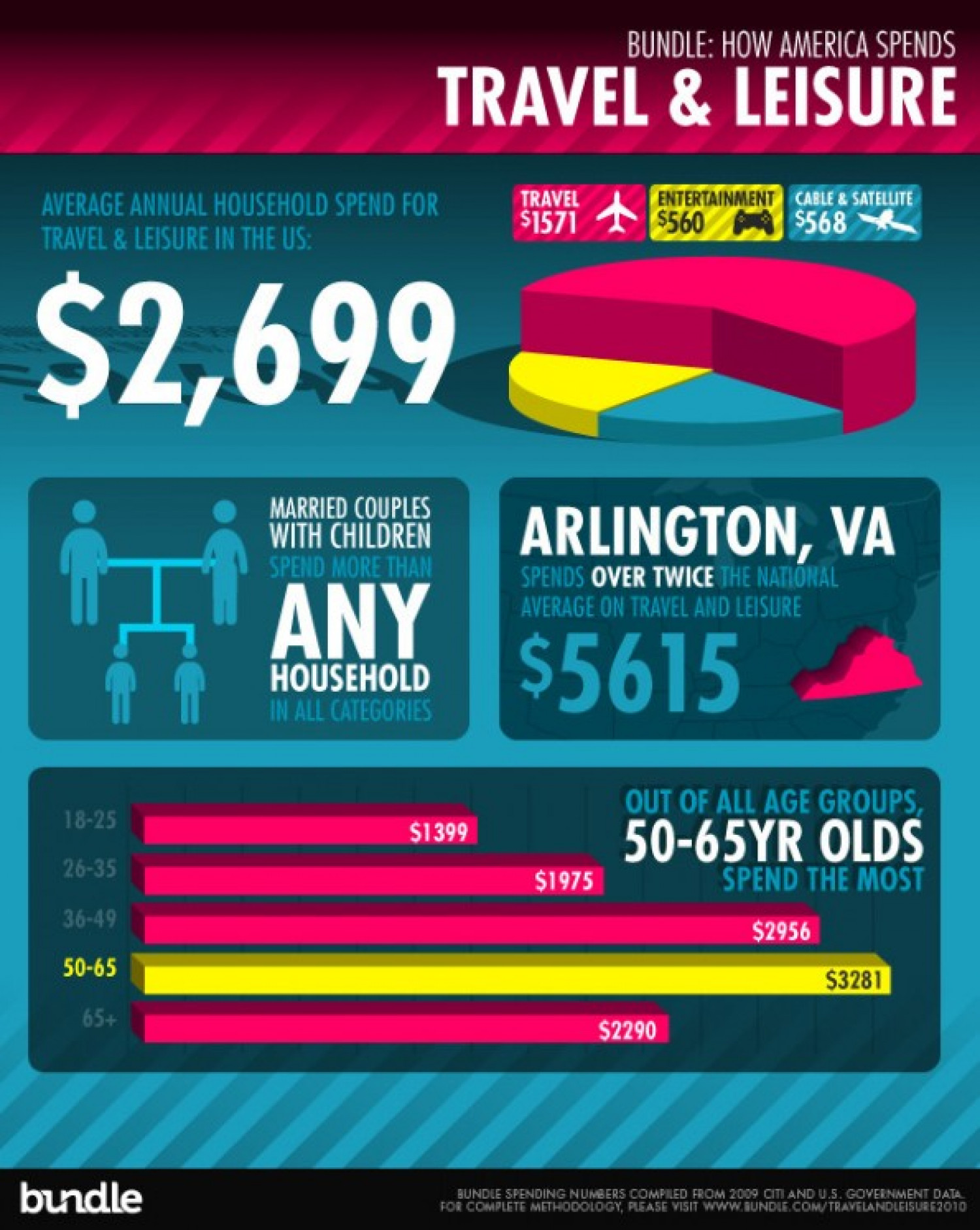 How America Spends Travel & Leisure Infographic
