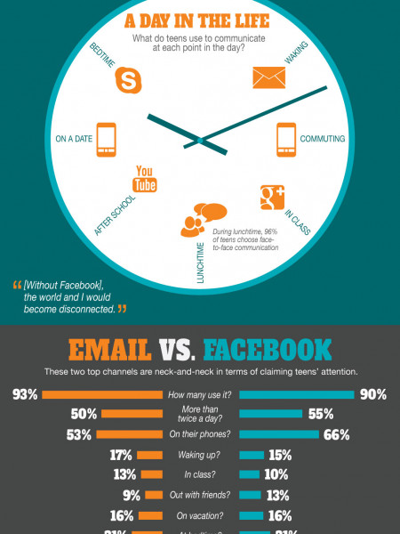 How American Teens Communicate Infographic