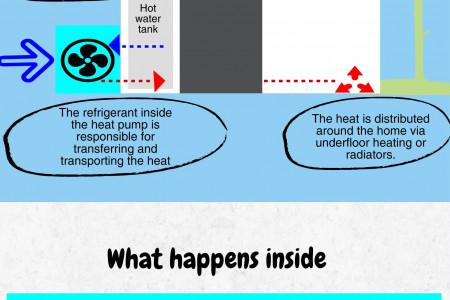 How an Air Source Heat Pump Works Infographic