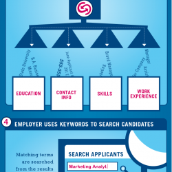 how an applicant tracking system reads your resume visual ly